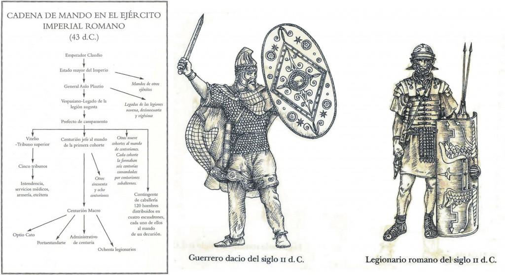 Esquerda: gráfico de Roma Vincit (Simon Scarrow 2002). Dereita: ilustración Circo Máximo, la ira de Trajano (Santiago Posteguillo 2013).